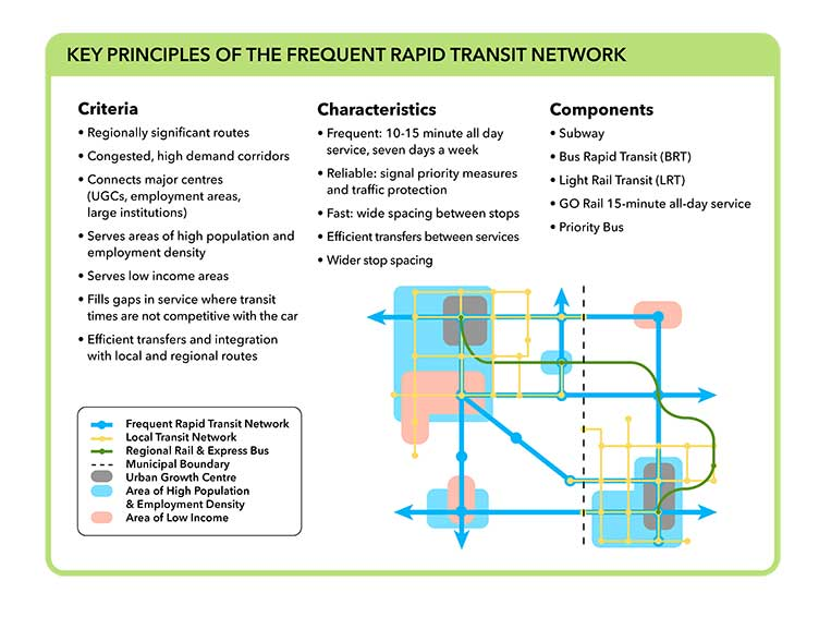 Graphic detailing Key Principles of the Frequent Rapid Transit Network