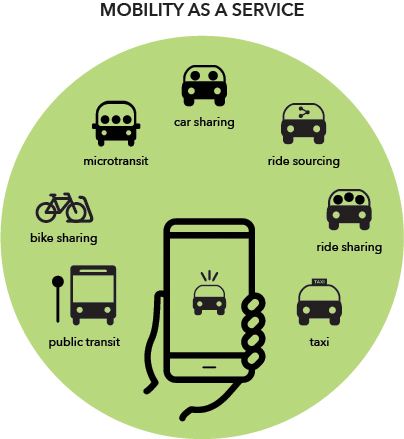 Graphic providing examples of mobility as a service