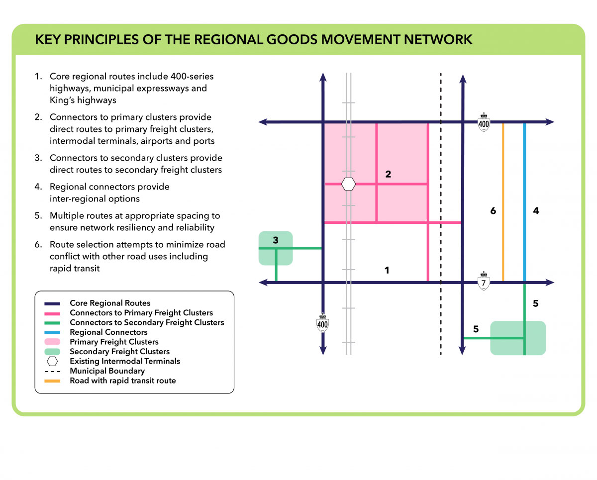 Graphic detailing Key Principles of the Regional Goods Movement Network