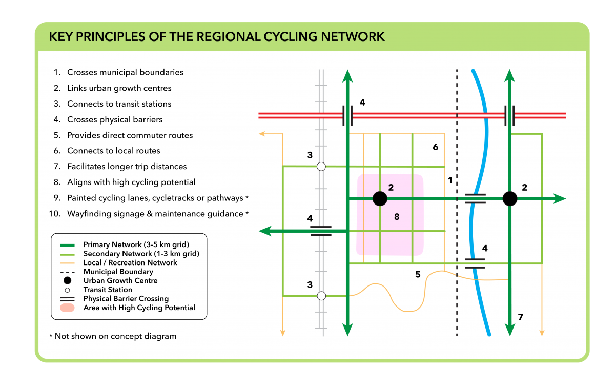 Graphic and map illustrating the application of Key Principles of the Regional Cycling Network