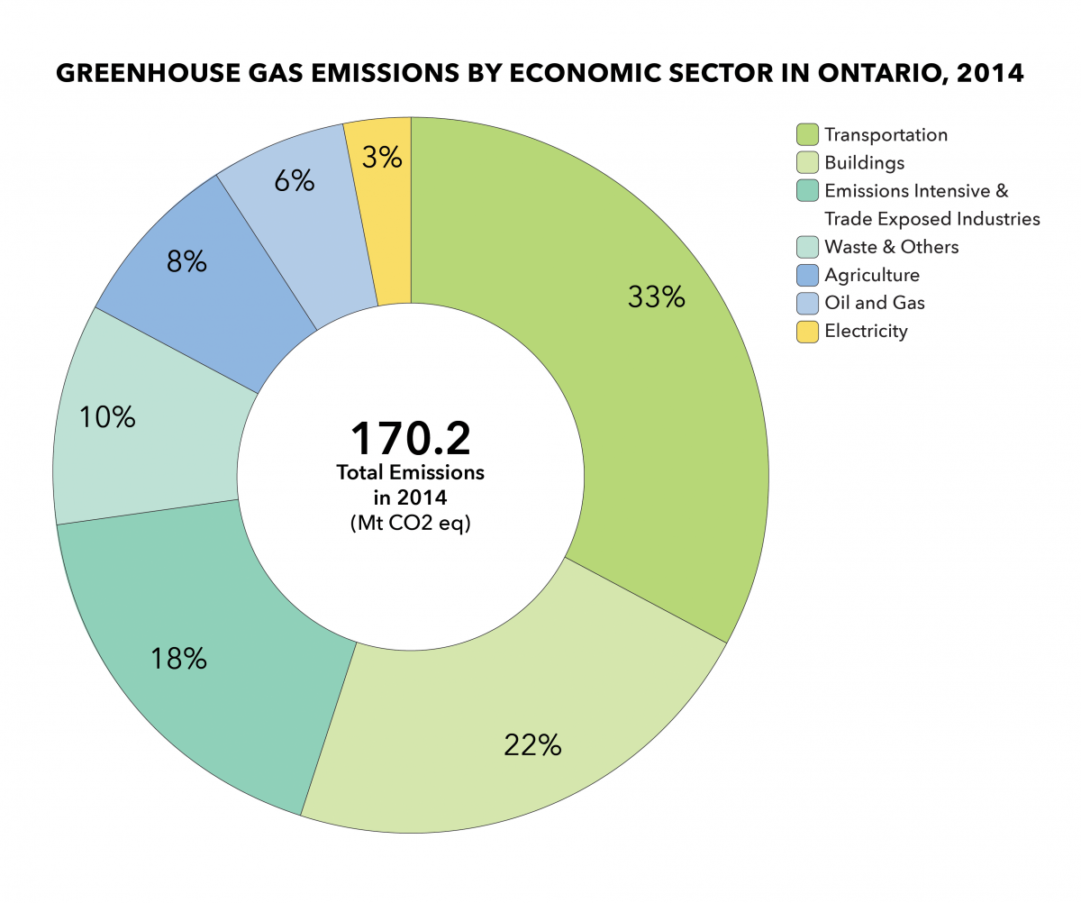 Graph showing Greenhouse Gas Emissions by Economic Sector in Ontario, 2014