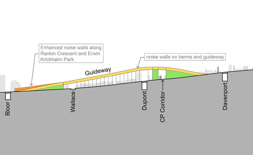 Cross-section of proposed guideway