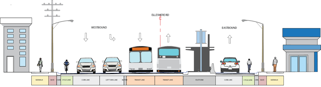 A conceptual cross-section that illustrates the lane configuration of the 4-lane center-median transit lane option on Ellesmere Road.