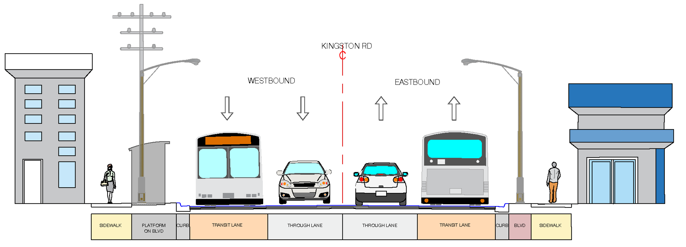 A conceptual cross-section that illustrates the lane configuration of the transit priority measures option on Kingston Road in Pickering Village.