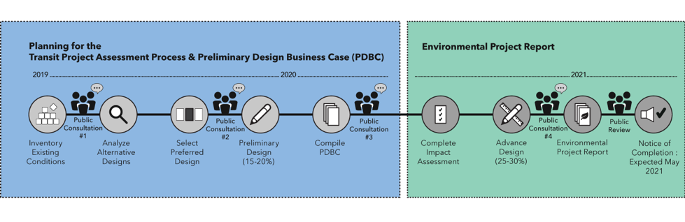Graphic showing the Transit Project Assessment Process & Preliminary Design Business Case plus the Environmental Project Report