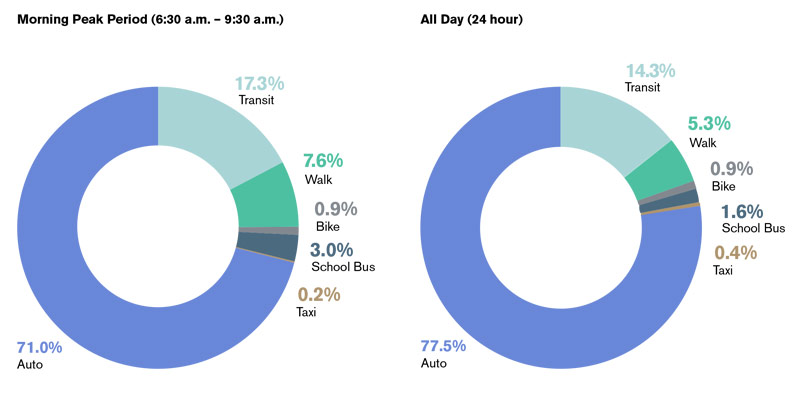Two pie charts comparing overall modes of transportation during morning peak periods and throughout the day
