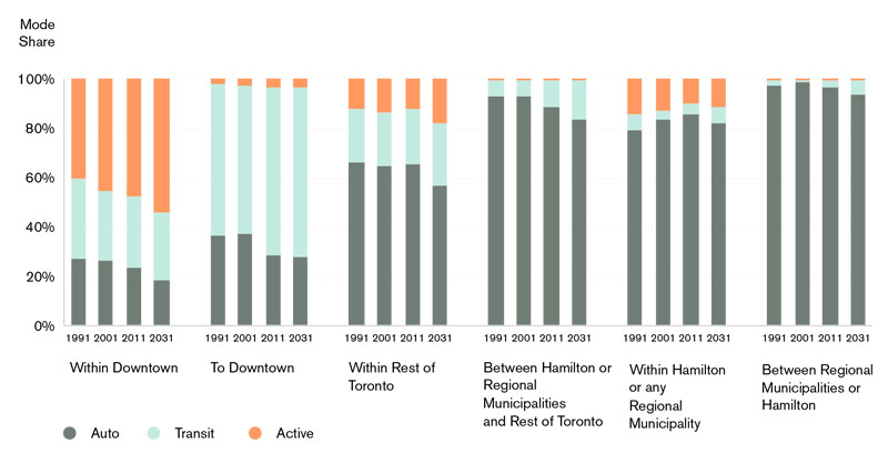 A bar graph that compares modes of transportation in different regions of the GTHA