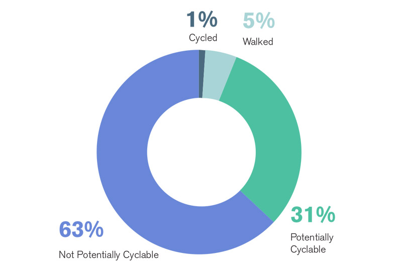 A pie chart showing demonstrating household mobility in 2011 shows that one per cent of households cycled and five per cent walked, while 31 household trips were potentially cyclable, and 63 per cent were not potentially cyclable