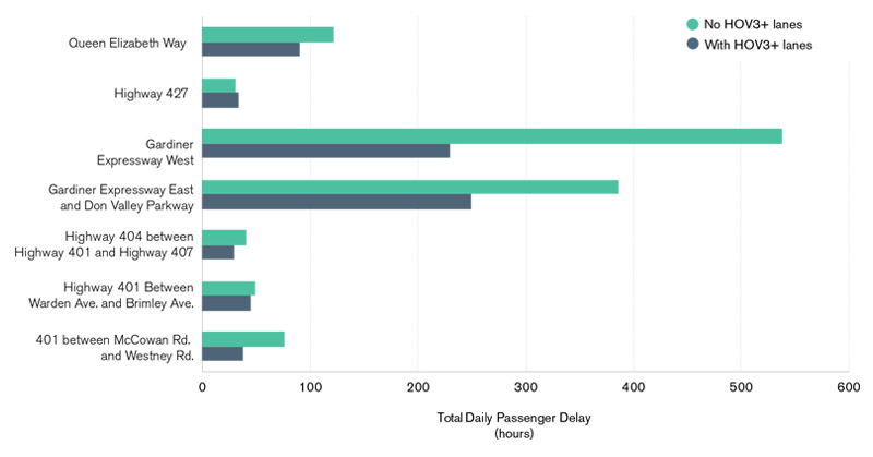 A bar chart comparing average bus delay to time savings with HOV3+, it shows that HVO3+ lanes save GO Bus travel times