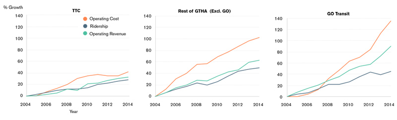 Three charts comparing trends in transit operating costs between the TTC, Go Transit and the rest of the GTHA. These charts show that across transit systems, operating costs are rising at a higher rate than ridership and operating revenue.