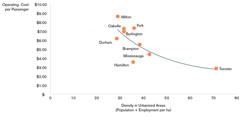 A graph showing the relationship between population density and transit operating costs. It shows that operating costs are lower in Toronto, Hamilton and Mississauga, and higher in regions such as Milton, York and Oakville.