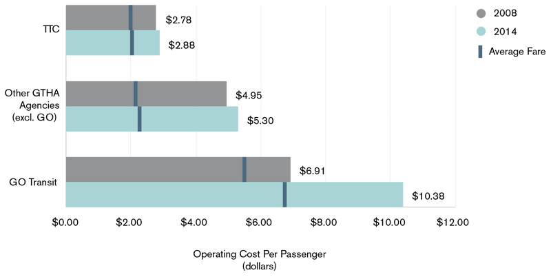 A bar chart comparing the costs operating cost an revenue by passenger on the TTC, GO Transit, and other agencies in the GTHA in 2008 and 2014. It show there have been small increases in operating costs per passenger for the TTC and other GTHA agencies, but a large increase in operating costs of Go Transit.