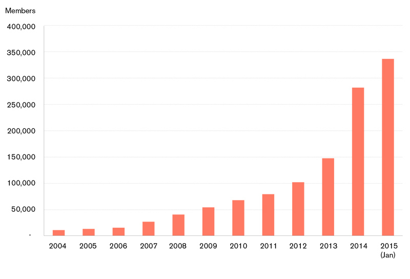 A bar graph showing the growth in car-sharing membership from 2004 to 2015 in the Canada. In January 2015 there were around 340,000 members of a car sharing service, versus around 10,000 in 2004.