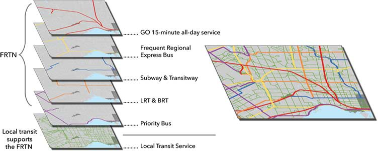Graphic illustrating how local transit supports frequent rapid transit