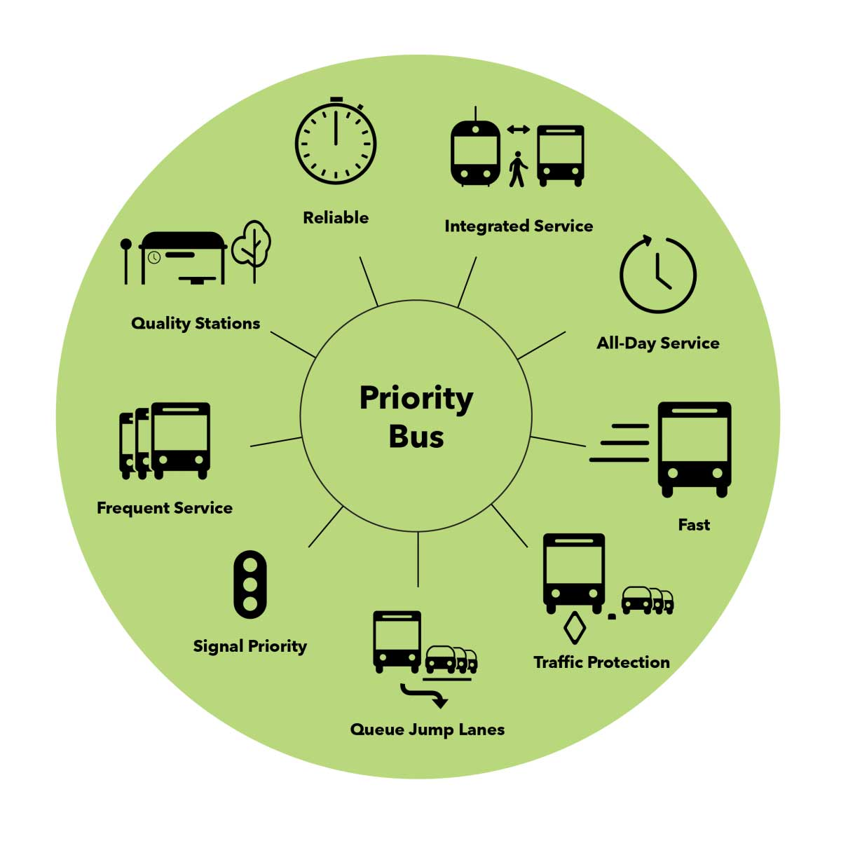 Graphic of Priority Bus icons