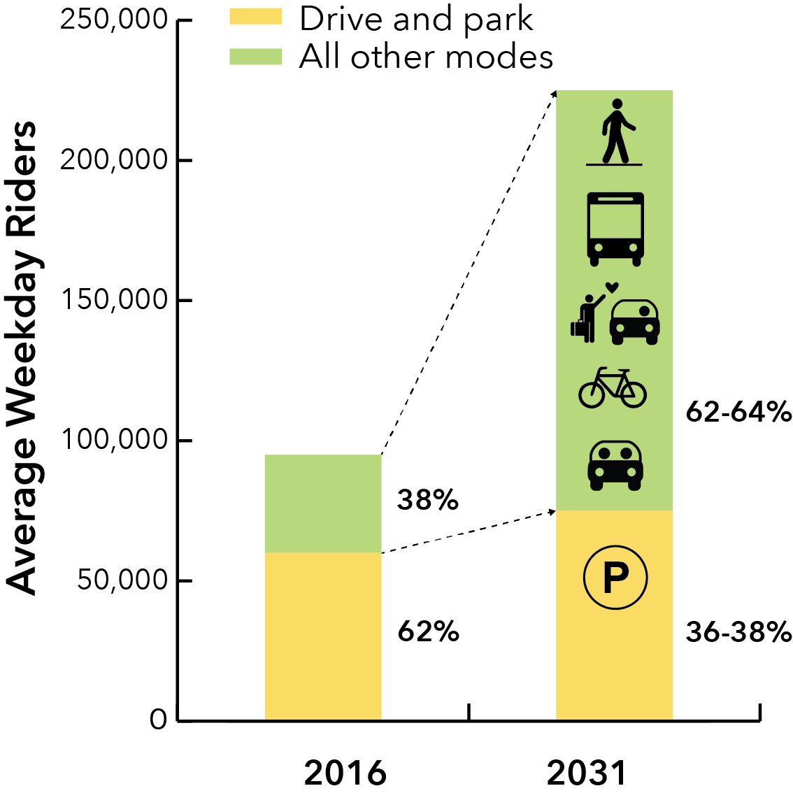 Graphic showing ease of station access