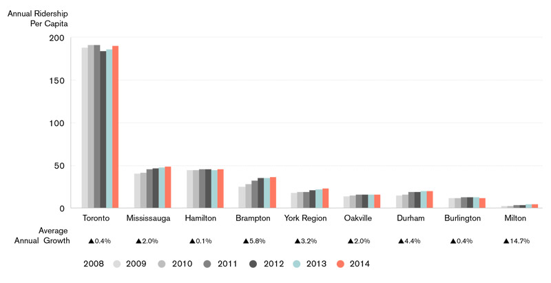A bar graph comparing annual ridership from 2008-2014 in Toronto, Mississauga, Hamilton, Brampton, York Region, Oakville, Durham, Burlington and Milton