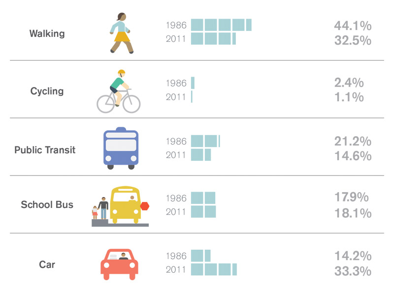 An illustration comparing the modes of transportation youth used to get to school in 1986 and 2011