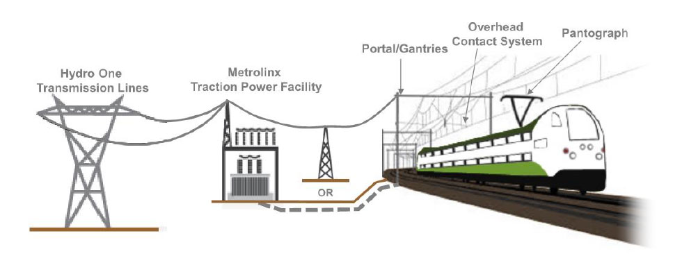 Diagram Of Electrification