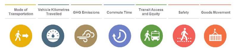 Seven circles in a line with images representing the key performance indicators for the Regional Transportation Plan