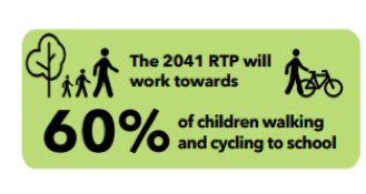 The 2041 RTP will work towards 60% of children walking and cycling to school
