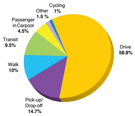 Pie chart representing data on mode of transportation used