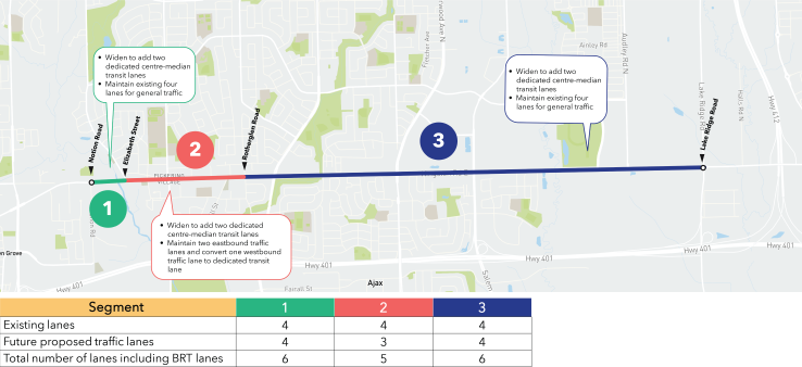 A map indicating the three different corridor design segments for the Town of Ajax portion of the BRT project. Segment 1 is from Notion Road to Elizabeth Street; the design proposes to widen the segment to add two dedicated centre-median transit lanes and maintain existing four lanes for general traffic. Segment 2 is from Elizabeth Street to Rotherglen Road; the design proposes to widen the segment to add two dedicated centre-median transit lanes, maintain two eastbound traffic lanes and convert one westbound traffic lane to a dedicated transit lane. Segment 3 is from Rotherglen Road to Lake Ridge Road; the design proposes to widen the segment to add two dedicated centre-median transit lanes and maintain existing four lanes for general traffic. A table explaining the lane modifications for each road segment in the Town of Ajax. Segment 1: Existing Lanes, 4. Future proposed traffic lanes, 4. Total number of lanes including BRT lanes, 6. Segment 2: Existing Lanes, 4. Future proposed traffic lanes, 3. Total number of lanes including BRT lanes, 5. Segment 3: Existing Lanes, 4. Future proposed traffic lanes, 4. Total number of lanes including BRT lanes, 6.
