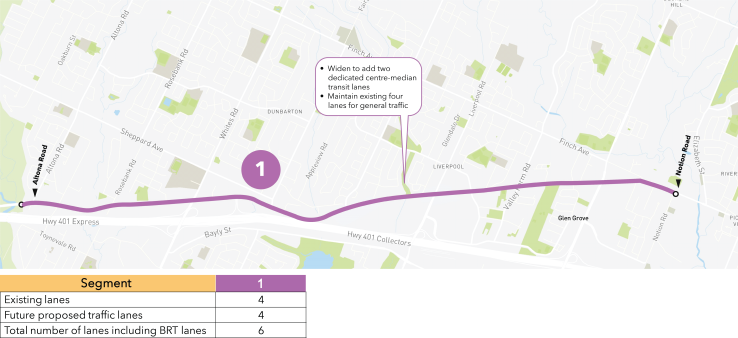 A map indicating the corridor design segment for the City of Pickering portion of the BRT project. Segment 1 is from Altona Road to Notion Road; the design proposes to widen the segment to add two dedicated centre-median transit lanes and maintain existing four lanes for general traffic. A table explaining the lane modifications for the road segment in the City of Pickering. Segment 1: Existing Lanes, 4. Future proposed traffic lanes, 4. Total number of lanes including BRT lanes, 6.